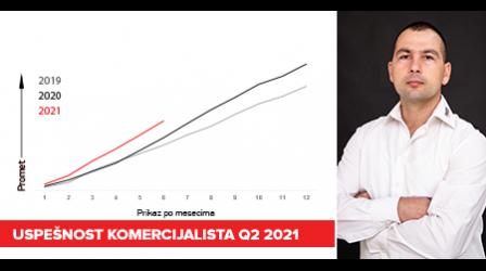 Uspešnost komercijalista Q2 - 2021